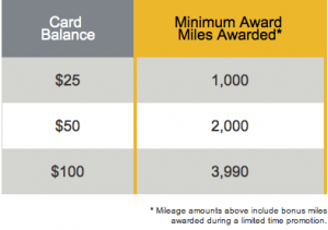 Exchange gift cards for miles minimum award miles