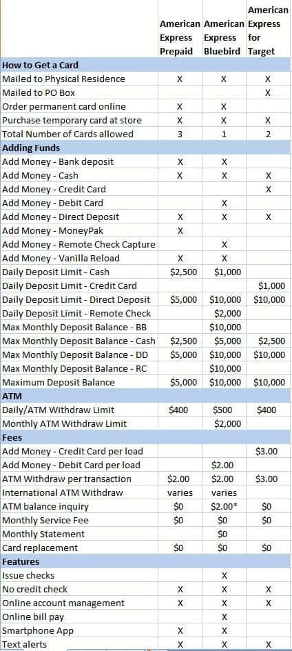 American Express Card Comparison