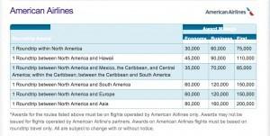 redeeming Hawaiian Miles on American Airlines