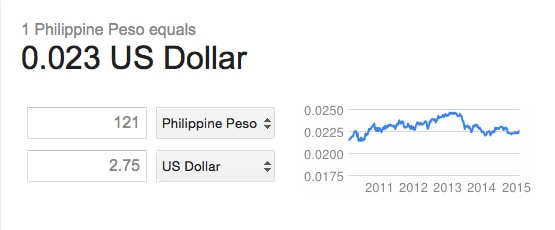121 Philippine Pesos converts to 2.75 US dollars Traveling Well For Less