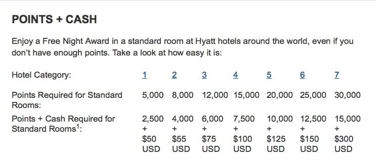 Hyatt points + cash Traveling Well For Less